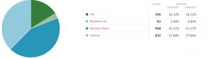 Windows Phone, el mejor sistema operativo móvil del año