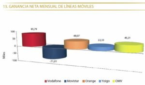 moviles oct