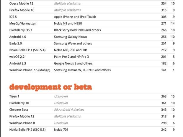 Windows Phone 8 HTML5 Test