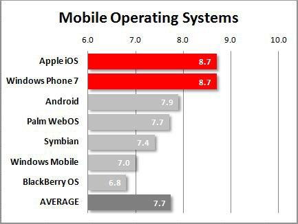 sistemas operativos mobiles