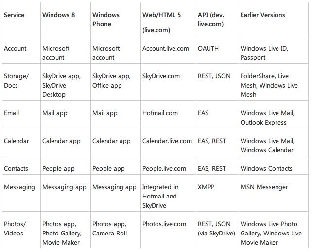 windows 8 live services