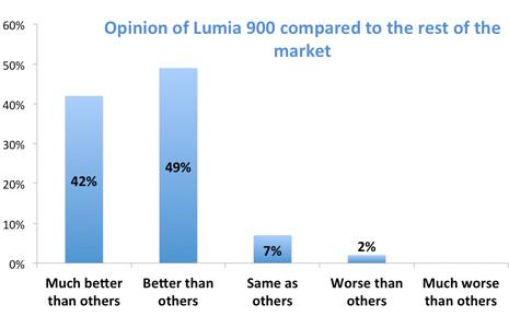 Lumia 800 y 900 muestran buena salud.