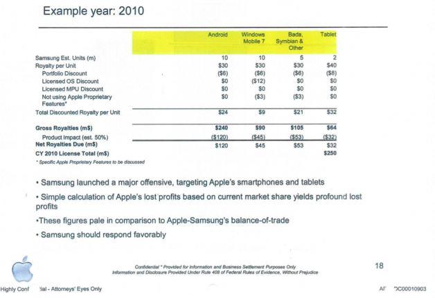 Apple pide a Samsung 24$ por terminal Android y 9$ por terminal WP