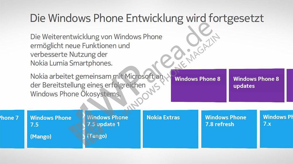Nokia_lumia_Documentacion