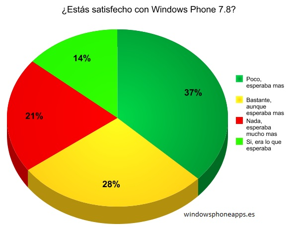 Encuesta WP 7.8