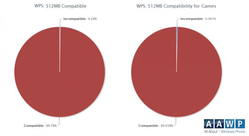 Compatibilidad terminales 512MB RAM