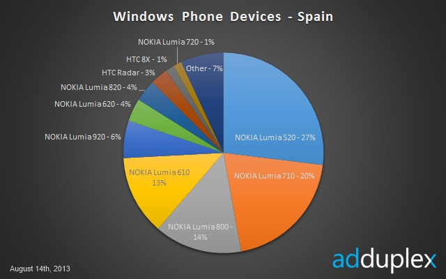 AdDuplex España