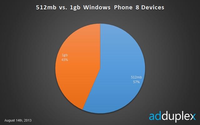 AdDuplex Comparativa 1GB vs 512MB