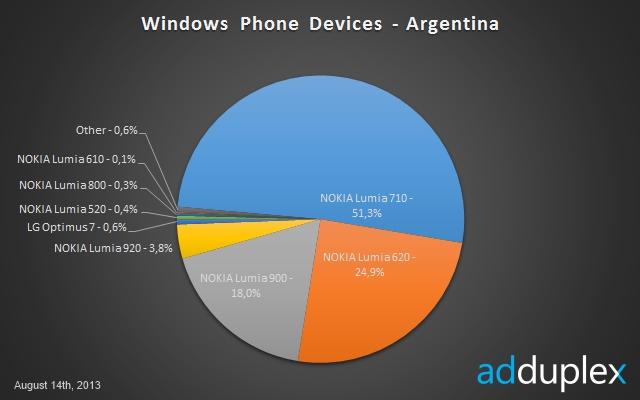 AdDuplex Argentina