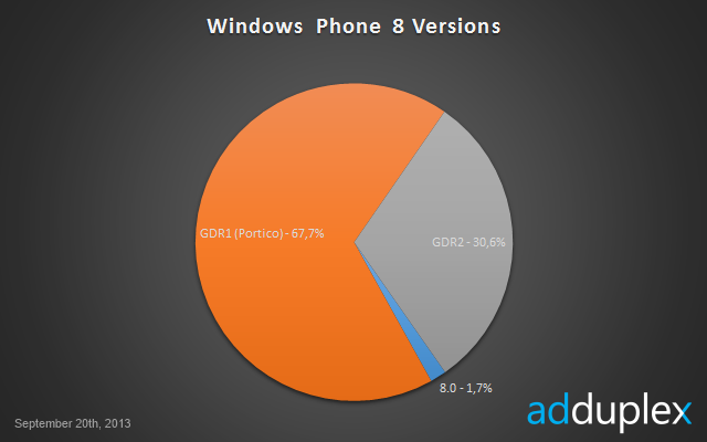 estadisticas-windows-phone-septiembre-2