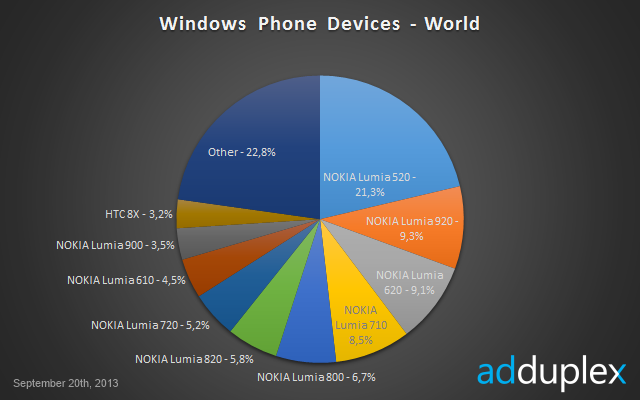 estadisticas-windows-phone-septiembre