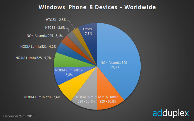 Nokia Lumia 520 lider Windows Phone 8