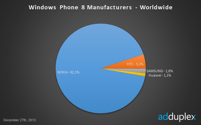 Windows Phone porcentaje por fabricantes