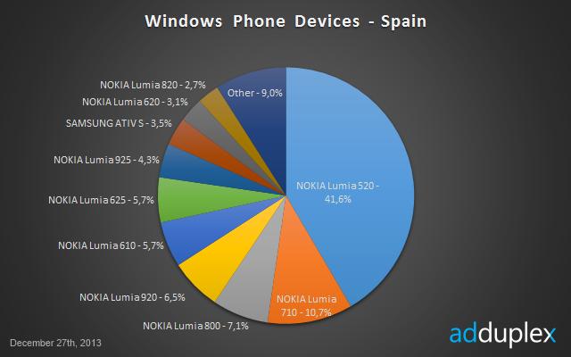 Datos Windows Phone en España