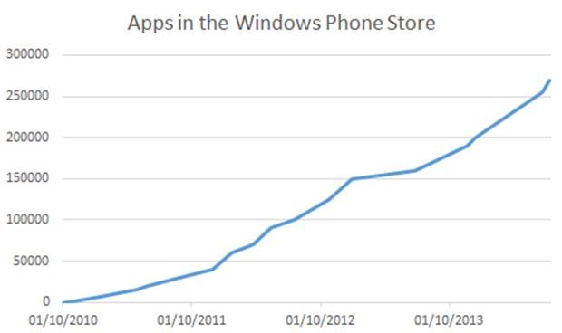 crecimiento apps