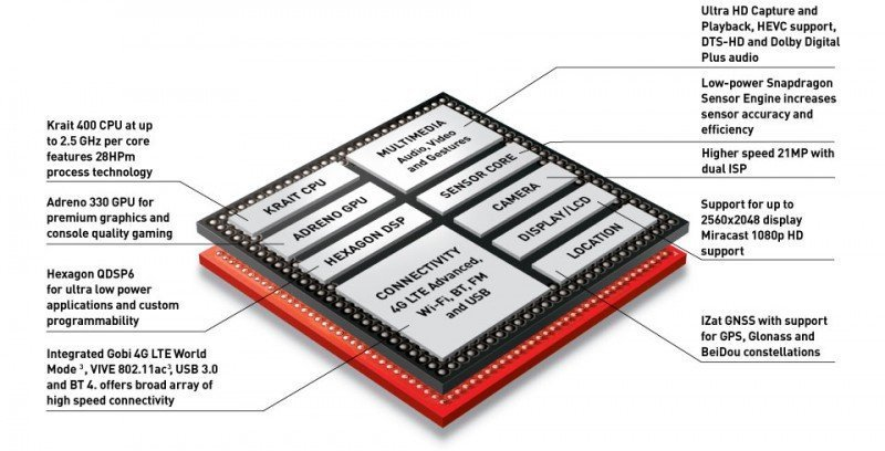 Snapdragon 801 processors