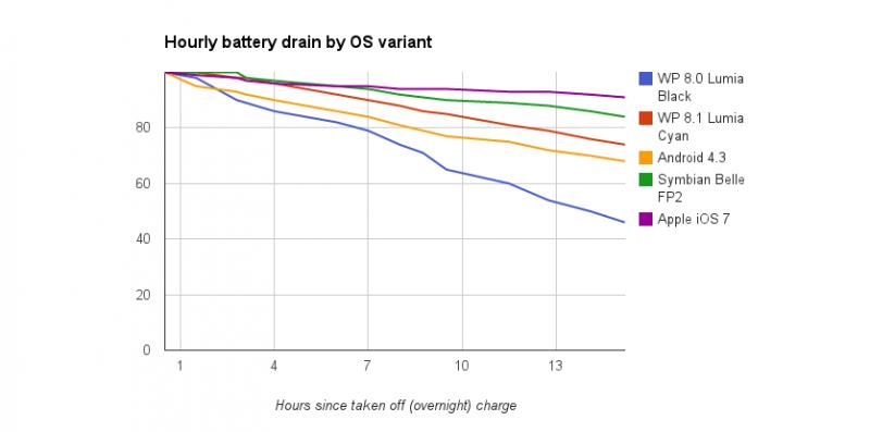 Rendimiendo de batería en Cyan y otros