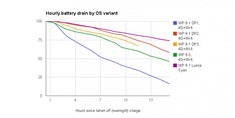 Uso de la batería en diferentes versiones de WP