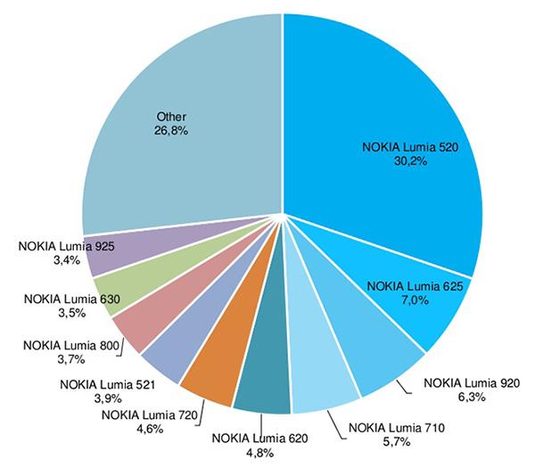 Cuota de mercado mundial por modelo de los dispositivos Windows Phone