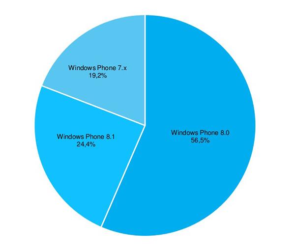 Cuota de mercado de las versiones de Windows Phone