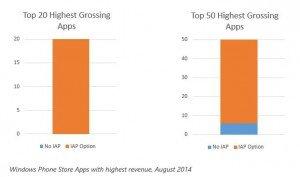 Compras in-app en Windows Phone
