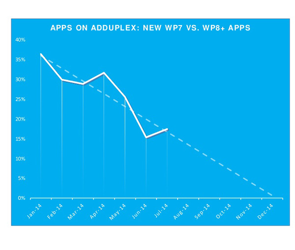 Tendencia de desarrollo de aplicaciones para Windows Phone 7