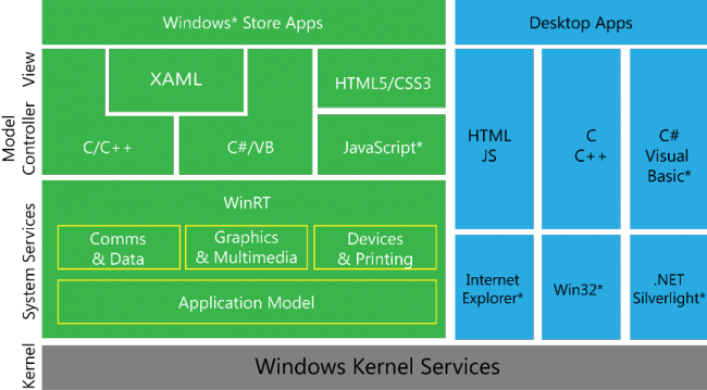 Servicios del Kernel de Windows