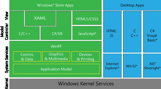 Servicios del Kernel de Windows