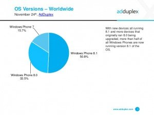 Informe Adduplex de Noviembre 2014, el Lumia 520 y Window Phone 8.1 dominan