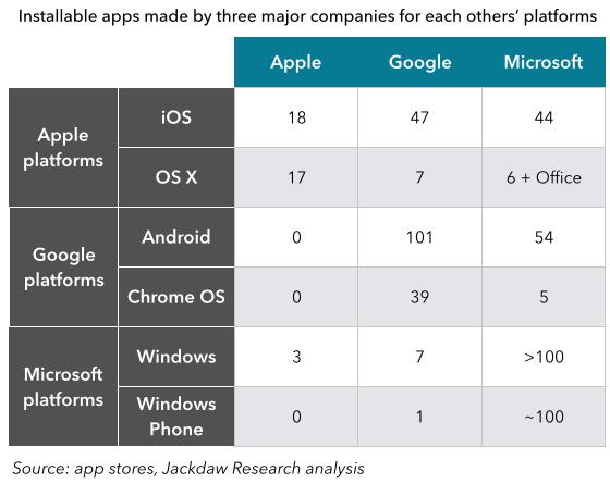 Comparativa Microsoft vs Google vs Apple