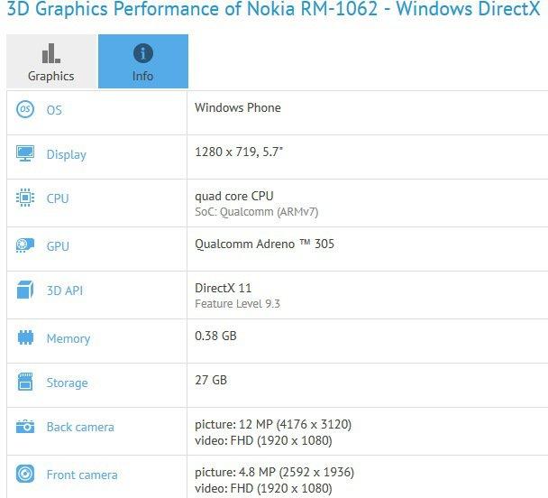 Especificaciones del Microsoft Lumia 1330