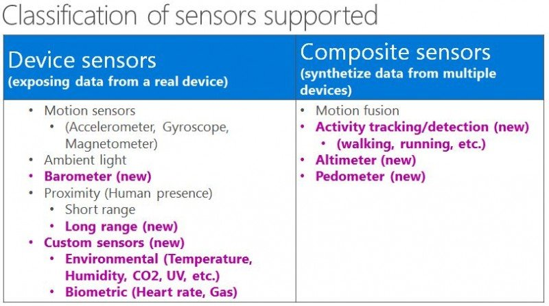 Windows-10-Sensors-Support