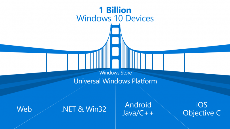 Desarrollo Windows 10