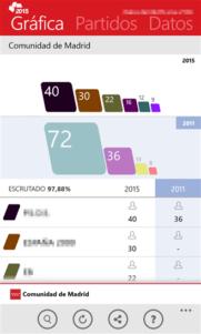 Elecciones Locales 2015, aplicación oficial para el seguimiento de la jornada electoral