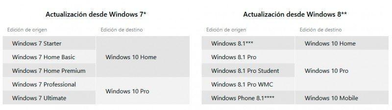 actualizacion-desde-windows-7-windows-8.1-a-windows-10