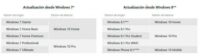actualizacion-desde-windows-7-windows-8.1-a-windows-10