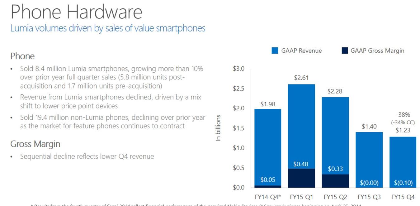 datos q4 microsoft telefonos