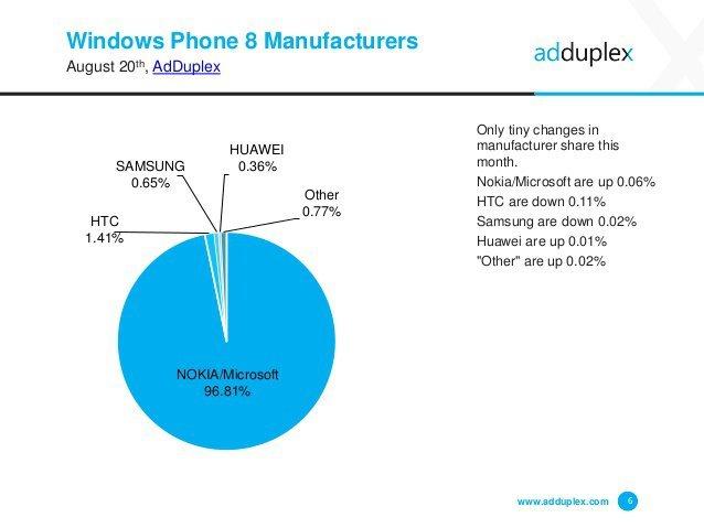 adduplex-windows-phone-statistics-report-august-2015-6-638