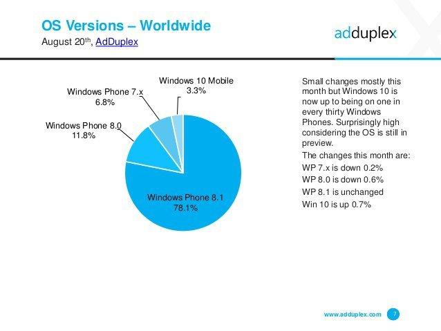 adduplex-windows-phone-statistics-report-august-2015-7-638