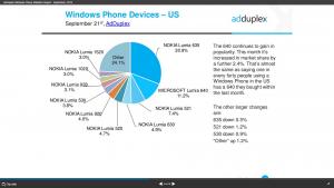 Informe AdDuplex: Windows 10 Mobile en el 4.7% de los moviles y muestra datos de nuevos terminales