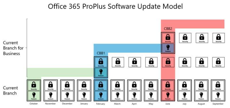 Sistema de actualizaciones de Office 365 ProPlus