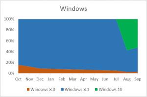 Los números de Windows Store en septiembre