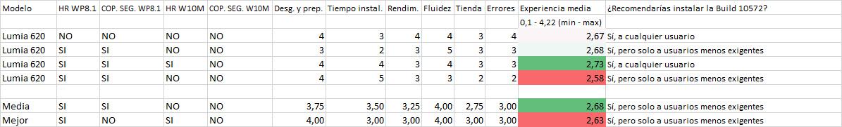 Resultados de la encuesta de la Build 10572 en los Lumia 620
