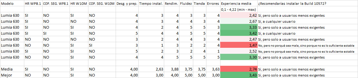 Resultados de la encuesta de la Build 10572 en los Lumia 630