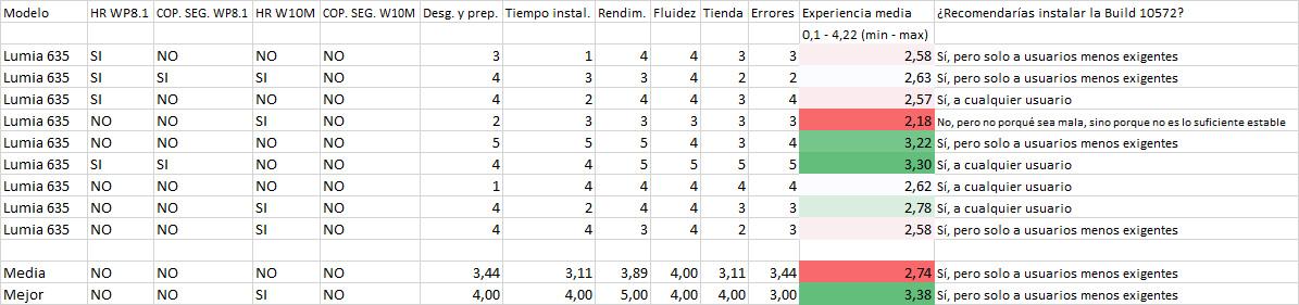 Resultados de la encuesta de la Build 10572 en los Lumia 635