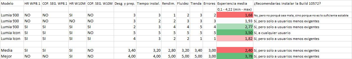 Resultados de la encuesta de la Build 10572 en los Lumia 930