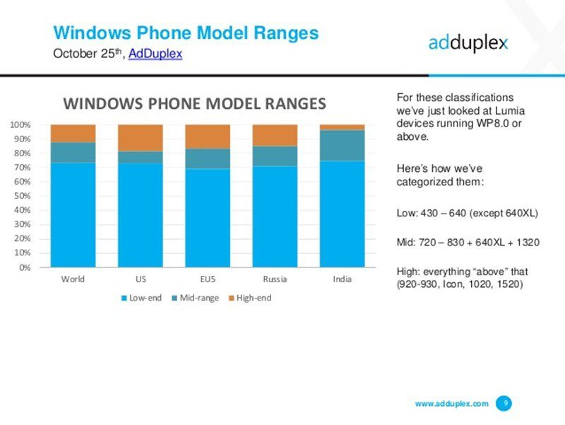 adduplex-windows-phone-statistics-report-october-2015-9-638