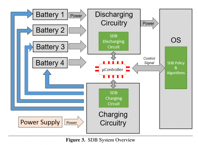software-defined-battery