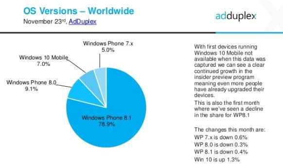 AdDuplex en Noviembre 2015, datos de cuota de Windows 10 Mobile