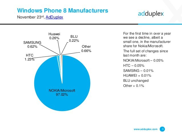 Cuota de fabricantes de dispositivos Windows Phone por AdDuplex en noviembre 2015